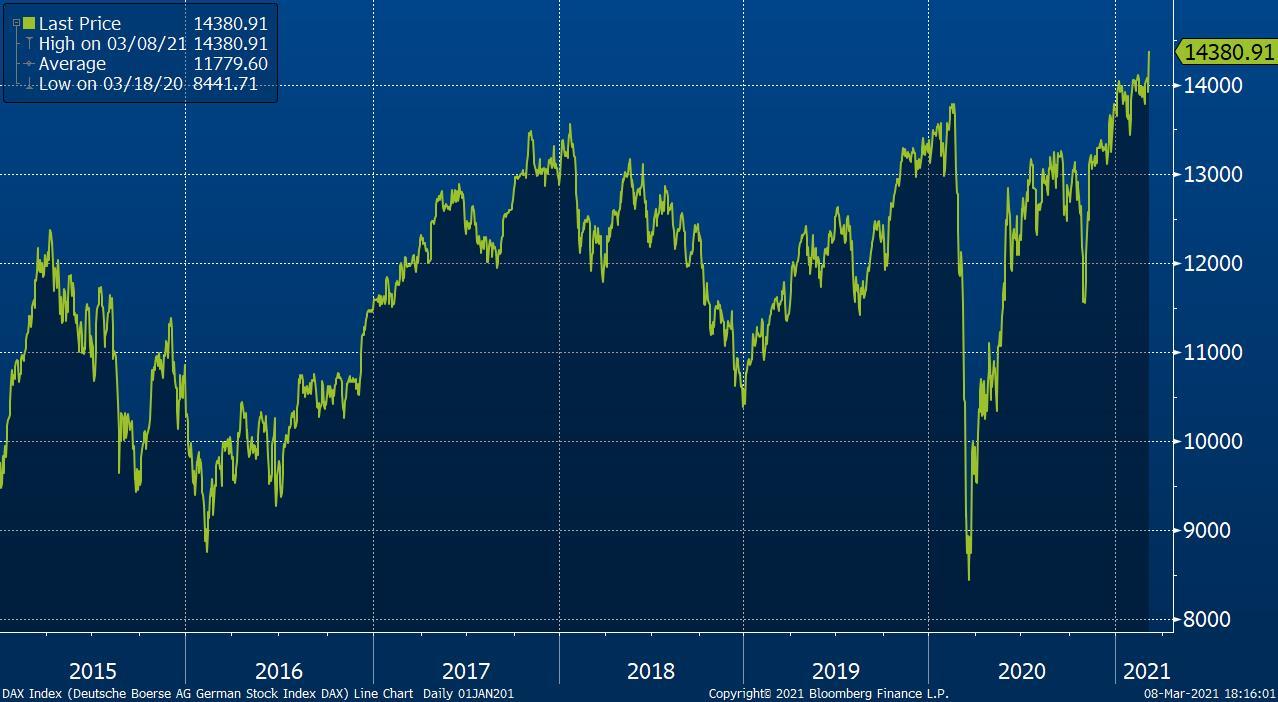 Vývoj indexu DAX za posledních pět let