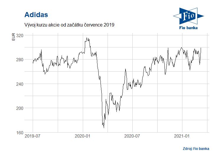 Vývoj akcií Adidas