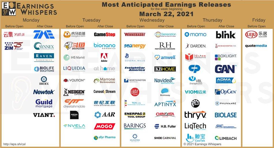 Přehled firemních výsledků dle Earnings Whispers
