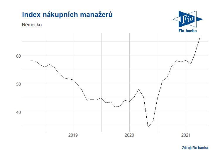 Index nákupních manažerů ve výrobě v Německu