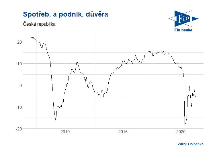 Spotřebitelská a podnikatelská důvěra v ČR