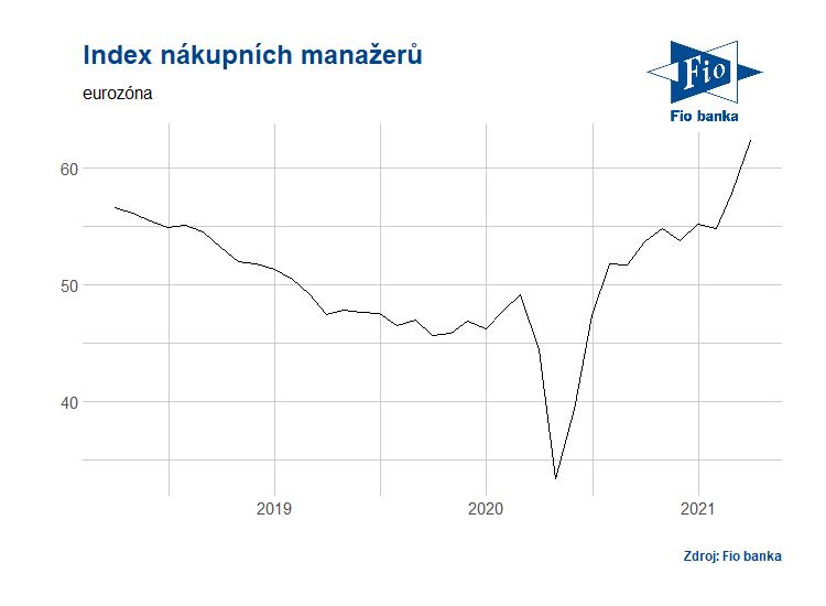 PMI v eurozóně