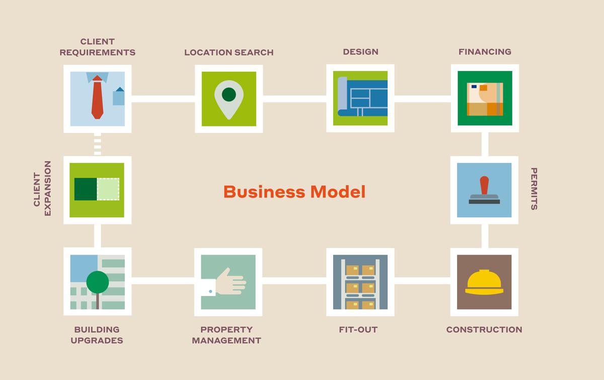 Obchodní model CTP je vertikálně integrovaný: Společnost na základě požadavků zákazníka vyhledá lokalitu, navrhne sklad, zajistí financování, stavební povolení, výstavbu, vybavení, nemovitosti dále spravuje a vylepšuje a spolu se zákazníky dále expanduje…
