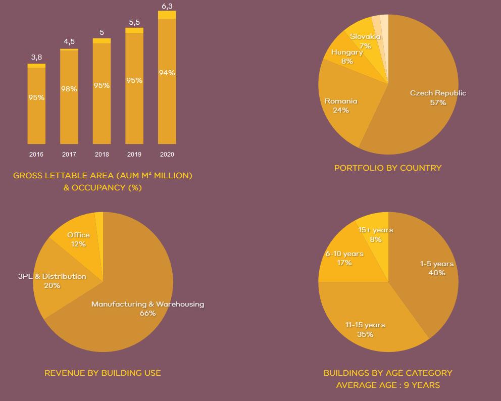 Zleva: Celková pronajímatelná plocha a obsazenost, portfolio dle země, nájemné dle využití budov, stáří budov