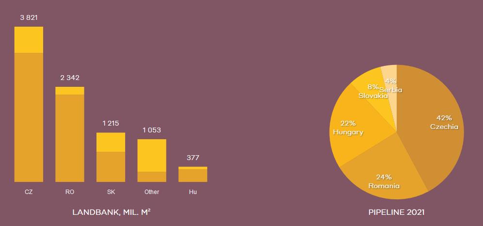 Volné pozemky v jednotlivých zemích (světle oranžová - nové, tmavě oranžová - v blízkosti stávajících parků) a rozdělení konstrukce na rok 2021 podle zemí