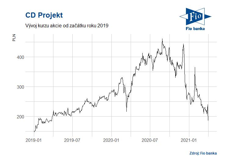 Vývoj akcií CD Projekt na varšavské burze