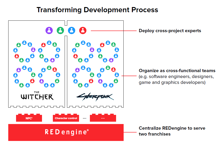 Schéma plánovaného přístupu k vývoji her ve studiu CD Projekt