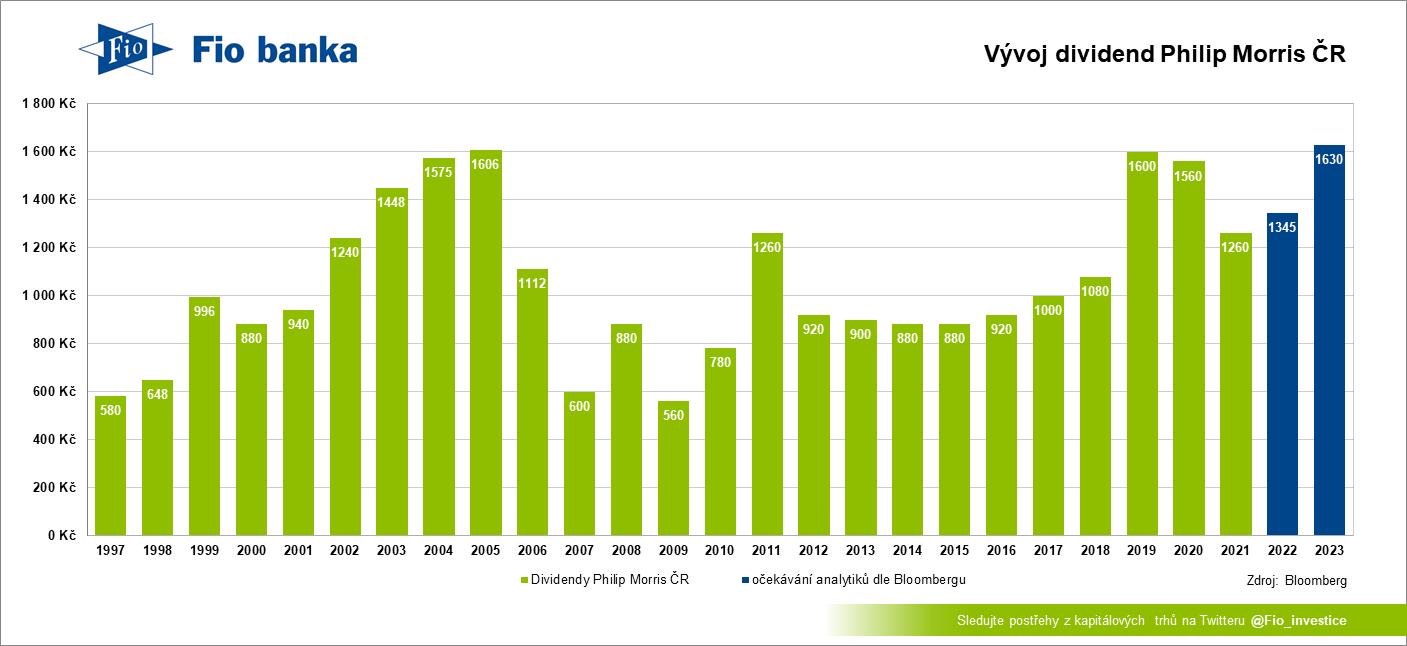 Historie dividend Philip Morris ČR včetně projekcí analytiků