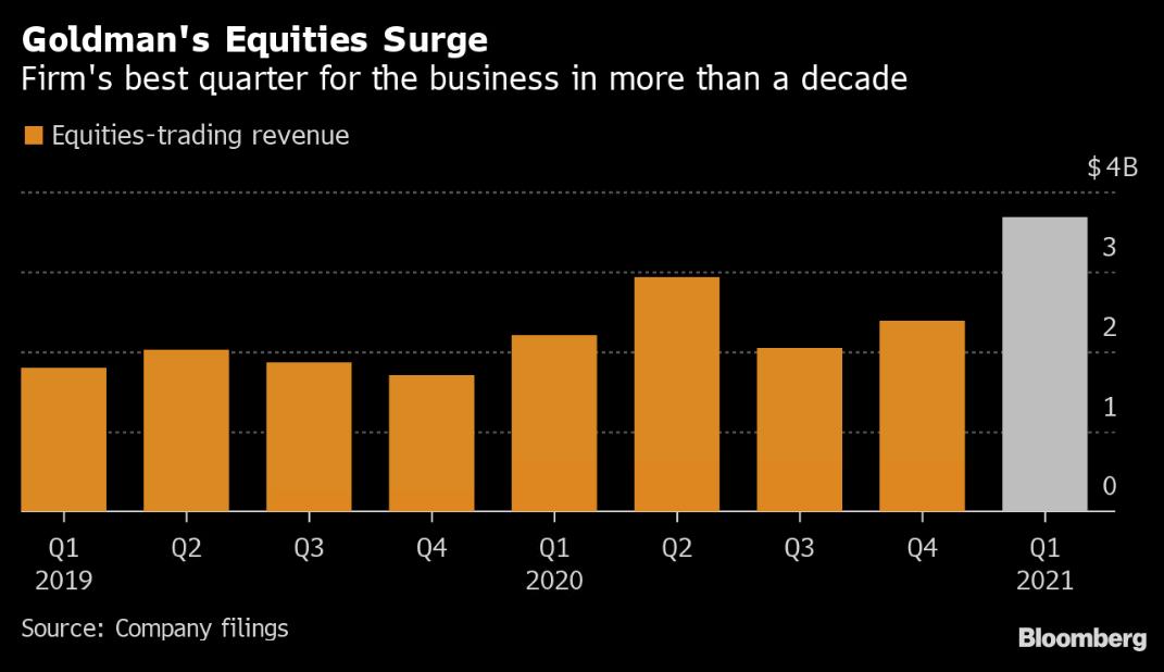 Výnosy z obchodování akcií zaznamenaly mimořádně dobrý kvartál, zdroj: Bloomberg