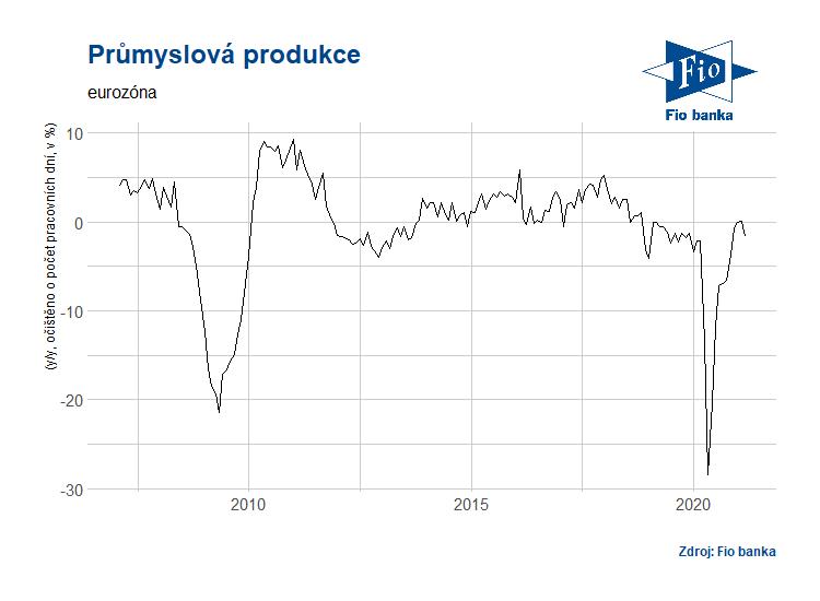 Vývoj průmyslové výroby v eurozóně
