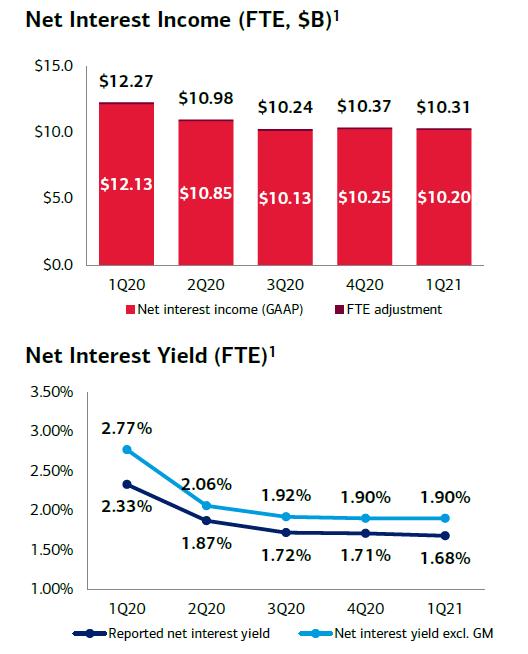 Vývoj čistých úrokových výnosů a čisté úrokové marže Bank of America