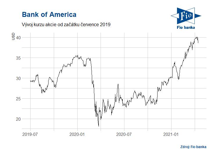 Vývoj akcií Bank of America