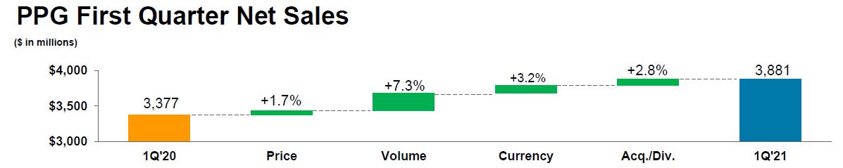 Rozdělení růstu výnosů PPG Industries na vliv změny cen, objemů, pohyby měnových kurzů a akvizice