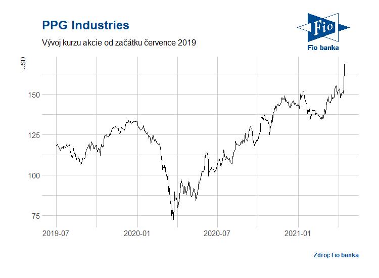 Vývoj akcií PPG Industries