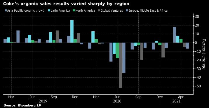 Vývoj tržeb Coca-Coly v jednotlivých regionech, zdroj: Bloomberg