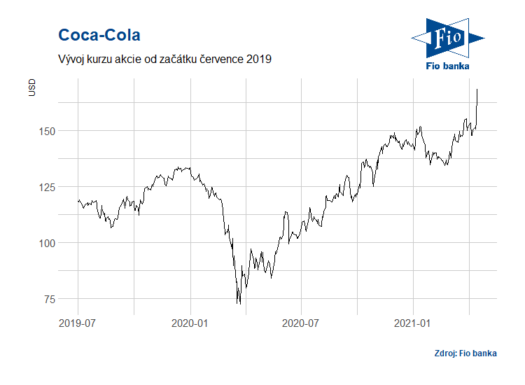 Vývoj akcií Coca-Cola (KO)