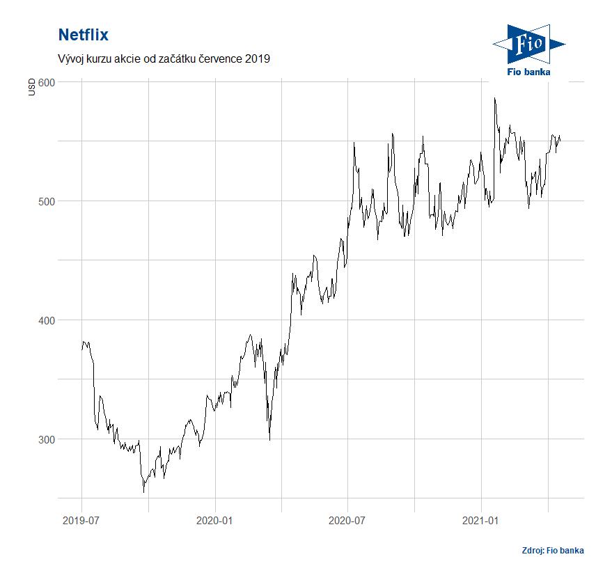 Vývoj akcií Netflix