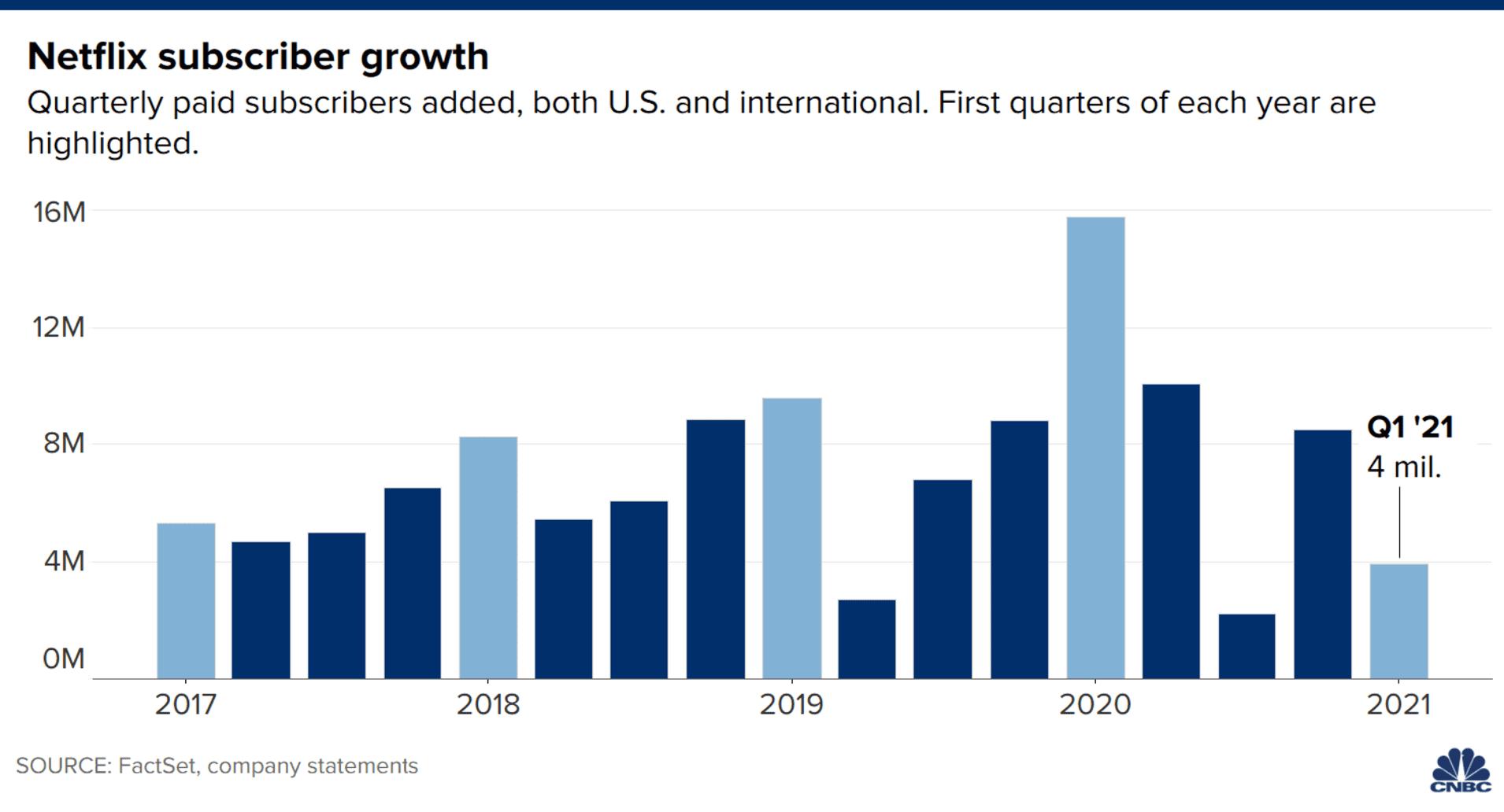 Vývoj růstu počtu předplatitelů v jednotlivých čtvrtletích, zdroj: CNBC