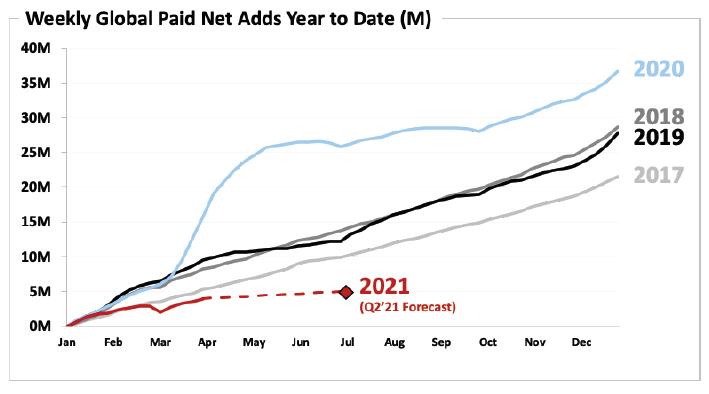 Kumulativní počet nových předplatitelů Netflix v jednotlivých letech. Na grafu je vidět vliv koronaviru v roce 2020, zdroj: Netflix