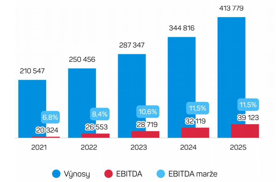 Aktualizovaný výhled společnosti do dalších let nově doplněný o rok 2025