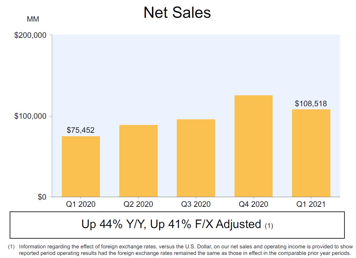 Vývoj tržeb v Amazonu v jednotlivých čtvrtletích
