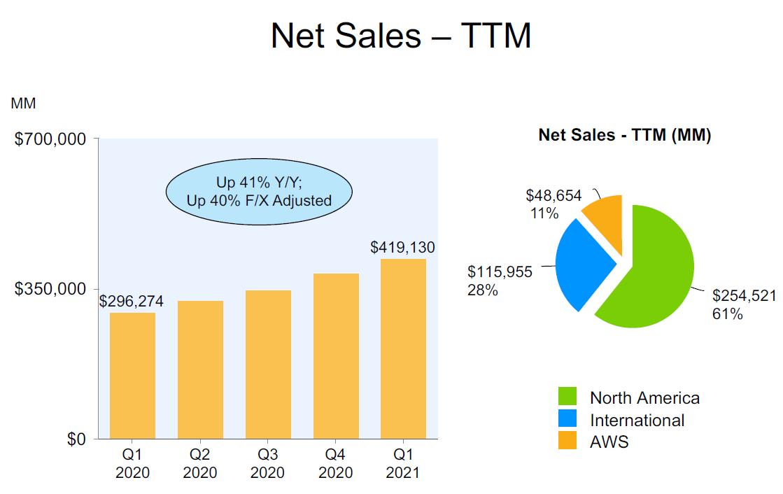 Kvartální vývoj tržeb Amazonu za posledních 12 měsíců a rozdělení na segmenty
