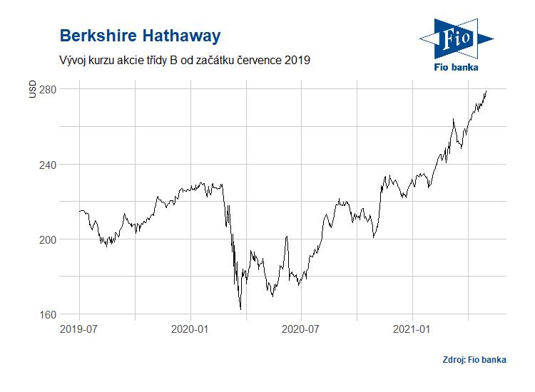 Vývoj akcií Berkshire Hathaway třídy B