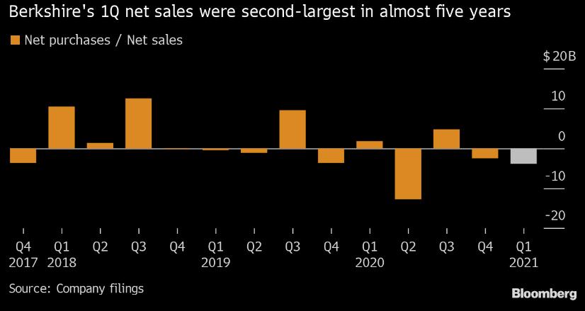 Čisté nákupy a prodeje akcií z portfolia Berkshire Hathaway, zdroj: Bloomberg