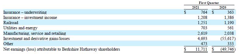 Čistý zisk jednotlivých segmentů Berkshire Hathaway po zdanění a nekontrolních podílech