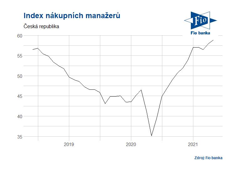 Vývoj indexu PMI v ČR