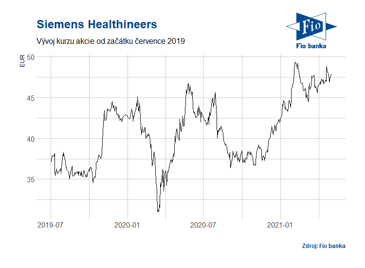 Vývoj akcií Siemens Healthineers (SHL)