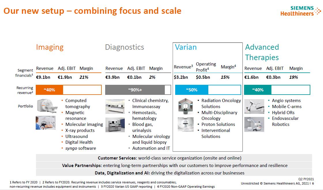 Porovnání jednotlivých divizí společnosti Siemens Healthineers včetně akvírované společnosti Varian