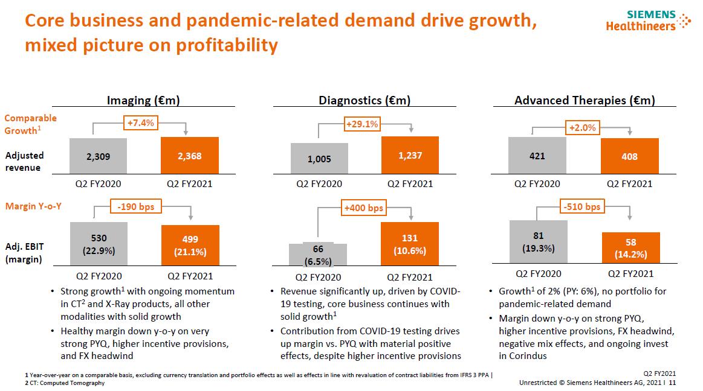 Očištěné výsledky jednotlivých divizí Siemens Healthineers za 2Q FY 2021, tržby (nahoře) a očištěný provozní zisk (dole)