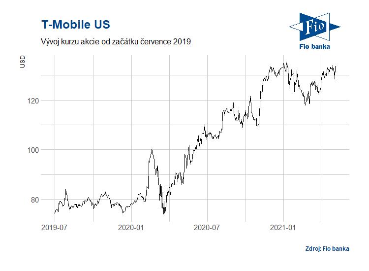 Akcie T-Mobile US se obchodují pod tickerem TMUS