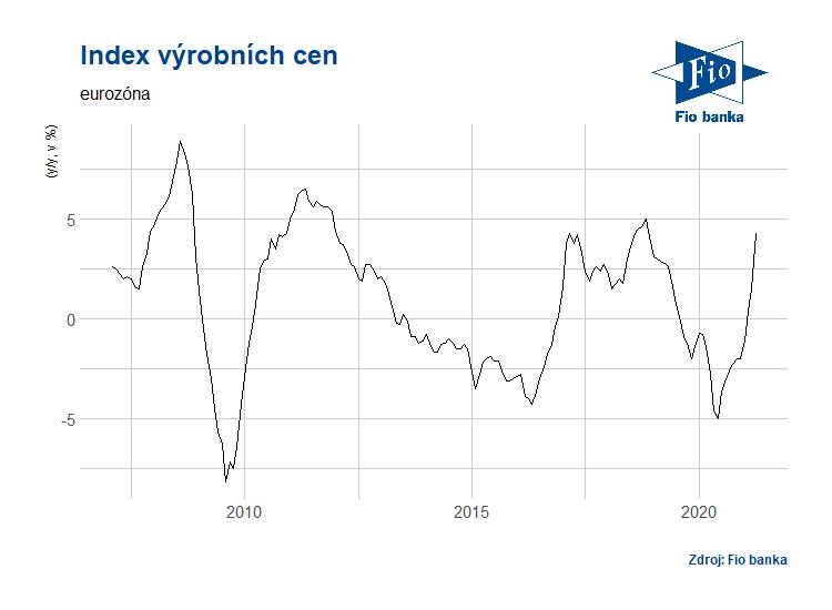 Meziroční vývoj indexu výrobních cen v eurozóně