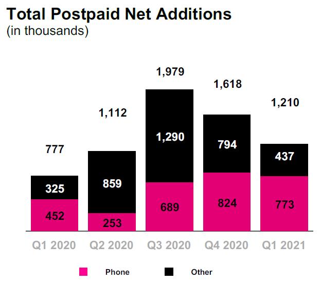 Vývoj počtu zákazníků T-Mobile US