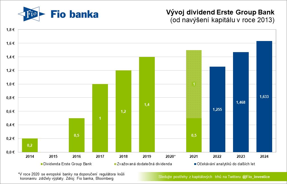 Dividendová historie Erste Group Bank