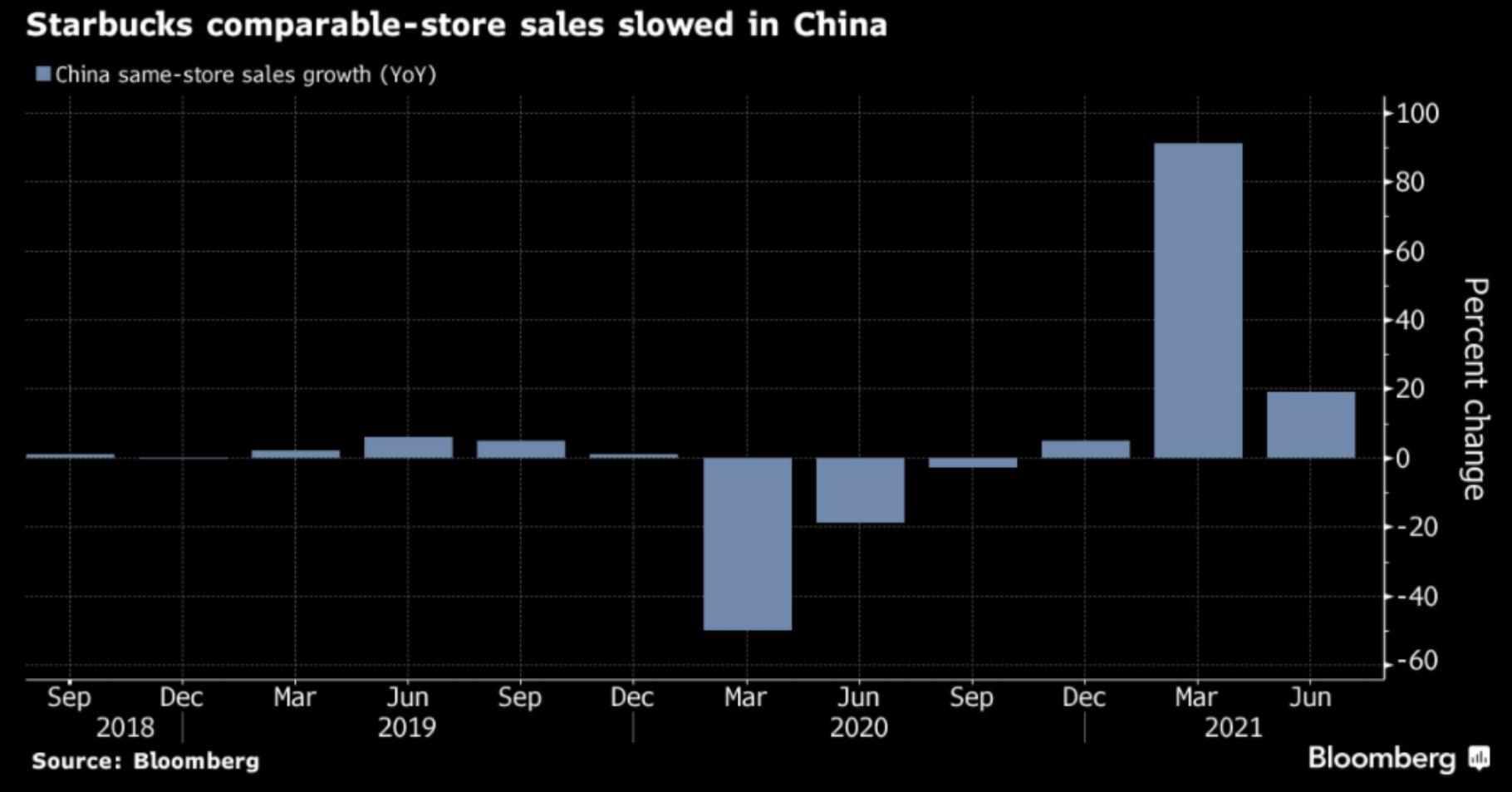 Meziroční vývoj porovnatelných tržeb Starbucks v Číně