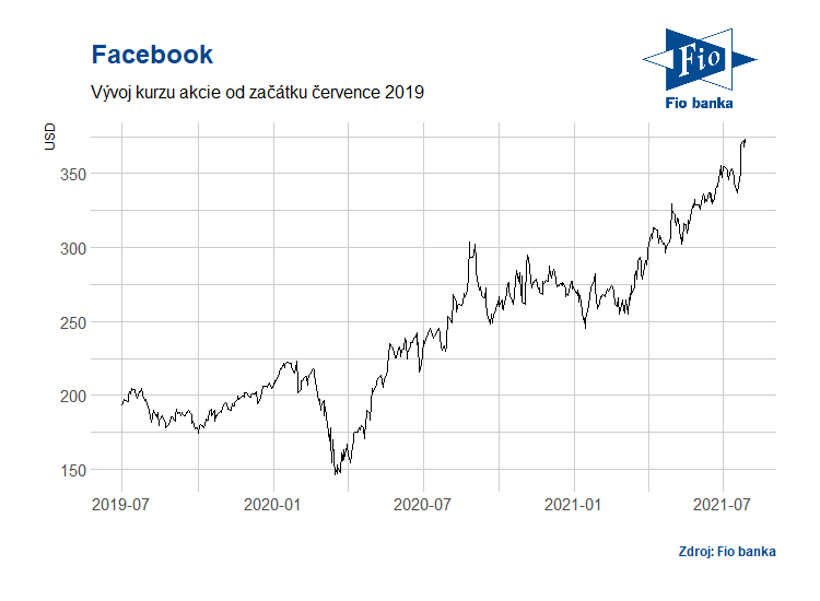 Vývoj akciií Facebook