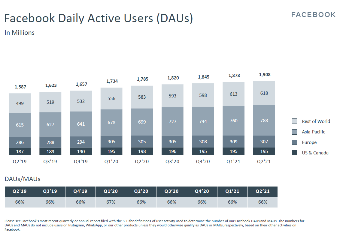 Vývoj počtu denních uživatelů Facebooku