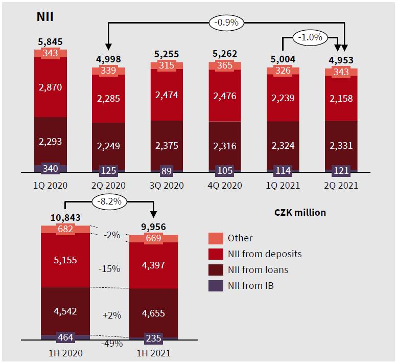 Vývoj čistých úrokových výnosů Komerční banky