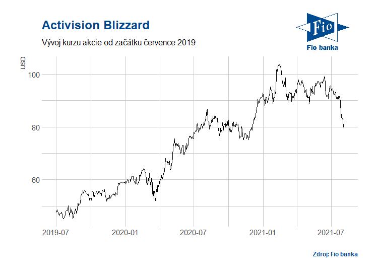 Vývoj akcií Activision Blizzard