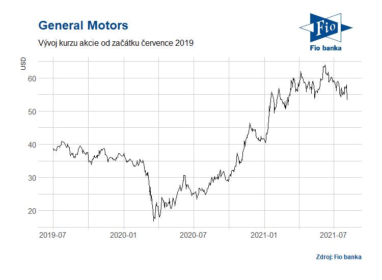 Vývoj ceny akcie General Motors