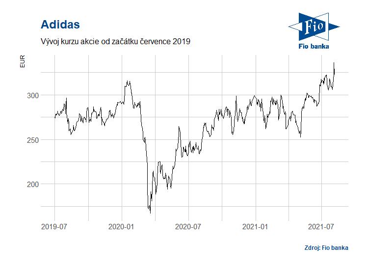 Vývoj ceny akcie Adidas