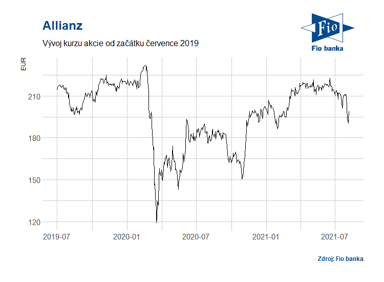 Vývoj ceny akcie Allianz