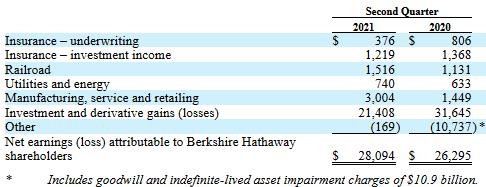 Rozdělení čistého zisku Berkshire Hathaway mezi jednotlivé segmenty