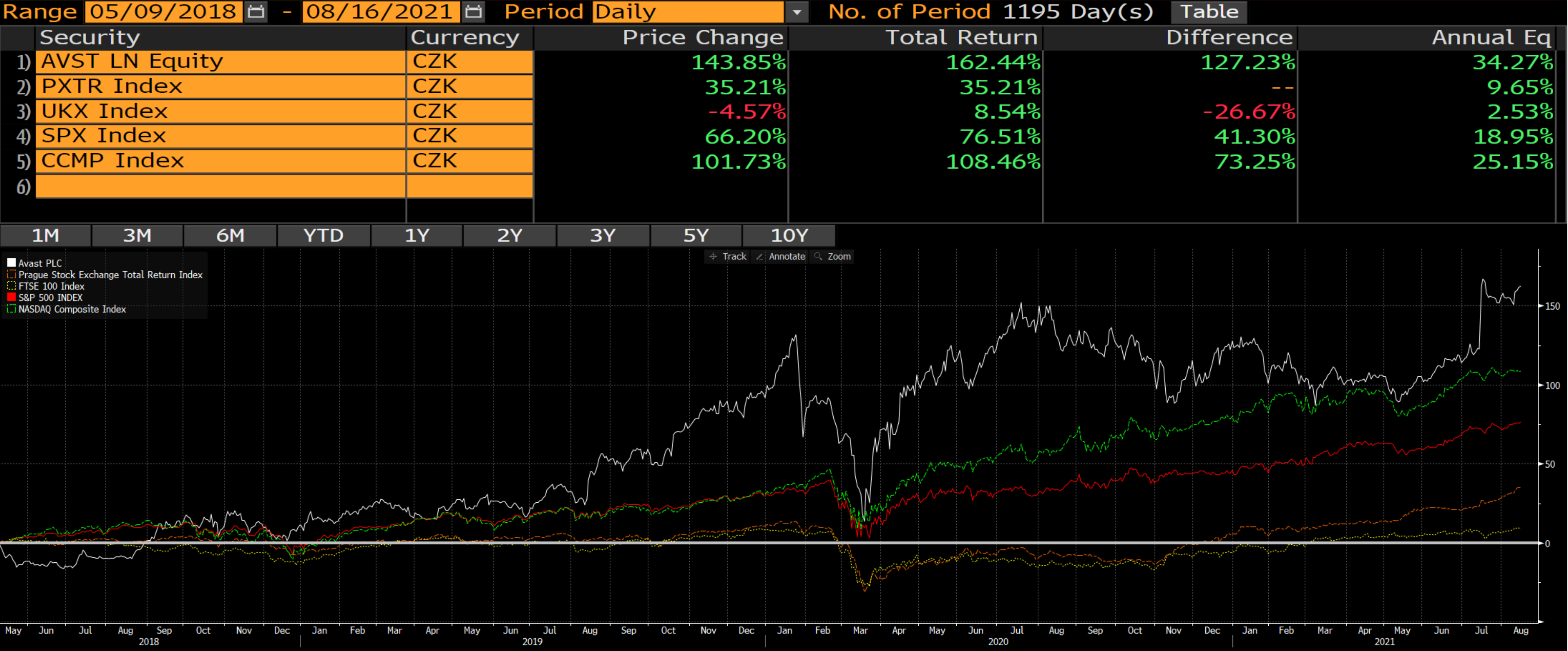 Výkonnost akcií Avast (bílá) v porovnání s indexem PX (oranžová), S&P 500 (červená), FTSE 100 (žlutá) a Nasdaq Composite (zelená)