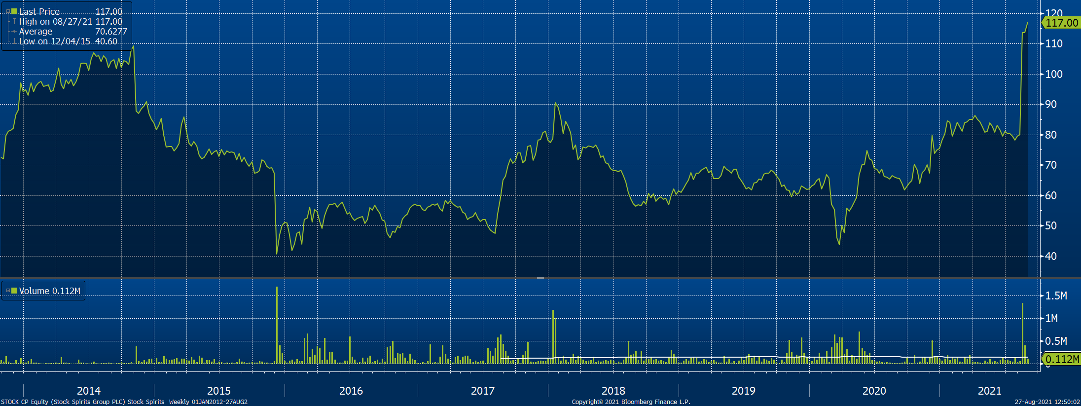 Vývoj akcií Stock Spirits Group (BAASTOCK) na pražské burze od IPO v říjnu 2013