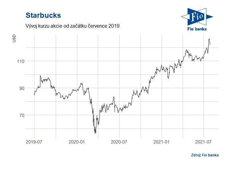 Vývoj akcií Starbucks