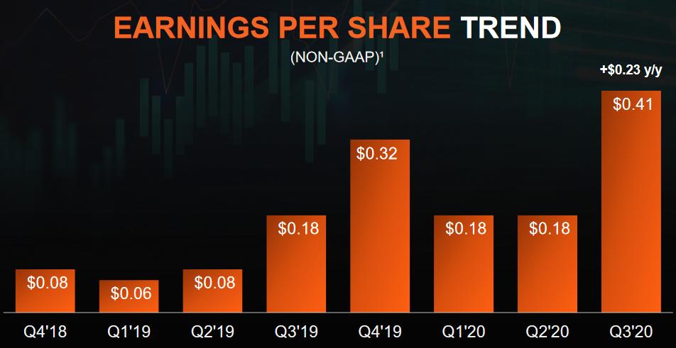 Vývoj zisku na akcii společnosti AMD